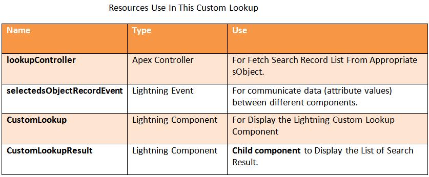 custom lookup in salesforce lightning sfdcmonkey.com
